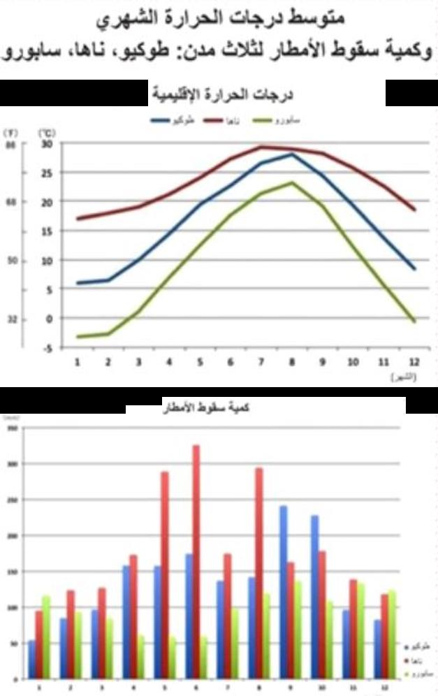 متوسط درجات الحرارة الشهري ومعدلات سقوط الأمطار لثلاث مدن