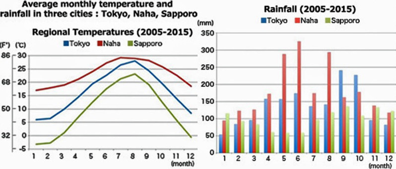 Average monthly temperature and rainfall of three cities (Naha, Tokyo, Sapporo)