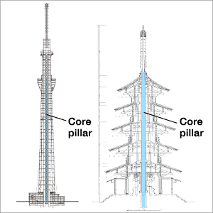 Core pillars are common to both Tokyo Skytree and the pagoda at Horyuji Temple. ©NIKKEN SEKKEI LTD