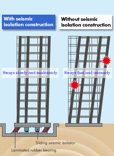 Japanese Earthquake Resistance And Seismic Isolation