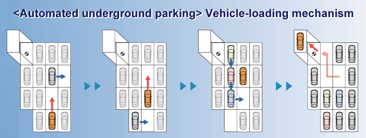 Like solving a puzzle, the computer determines the shortest path to store or retrieve a vehicle by considering vehicle size, total vehicle capacity, empty spaces, etc. to move vehicles one after another. ©Japan Parking System Manufacturers Association Incorporated